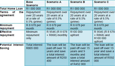 fnb house loan fnb personal loan repayment calculator how much money can a bank loan