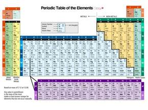 panoramio photo of periodic table with orbital information