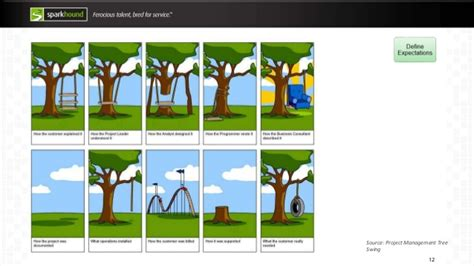 swing project management software development tree swing related keywords
