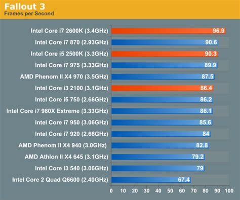 which is better intel i5 or i7 gaming performance the bridge review intel