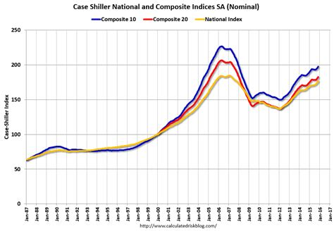 calculated risk shiller national house price index