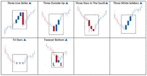 ultimate candlestick reversal pattern indicator forex candlestick patterns