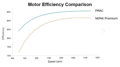 induction motor efficiency ac induction motors vs permanent magnet synchronous motors empowering pumps