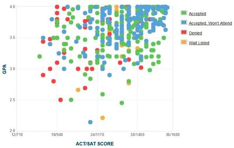 2 5 Gpa Mba Admission by Gpa Sat Scores And Act Scores