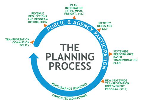 layout planning process tpm guidebook chapter 3 implementation steps tpm toolbox