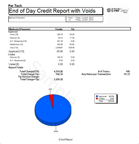 end of day report sle end of day reports 171 pixelpoint reporting catalog