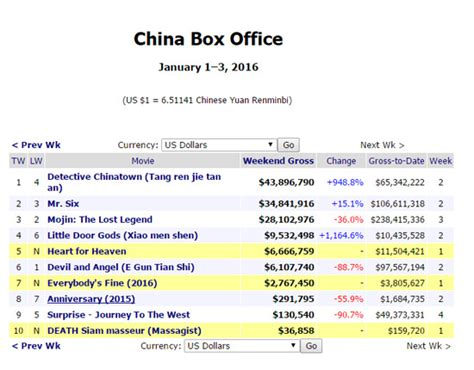 box office 2016 mojo 惊 全球最权威票房网站不认 捉妖记 票房 遭删条目 捉妖记 票房冠军 凤凰娱乐