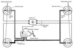 Abs Brake System Diagram 1 General Description 1 2 Anti Lock Braking System Abs