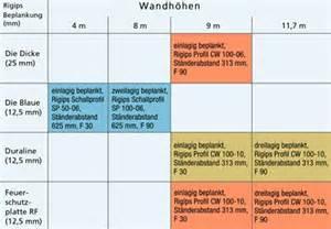 knauf f30 wand brandschutzsichere trennw 228 nde bis 11 70 m h 246 he rigips