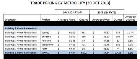 renovation consumer price index for sept qtr 2013