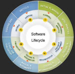Software Support Engineer by Tech Wizards Inc Capabilities General Software Engineering And Support