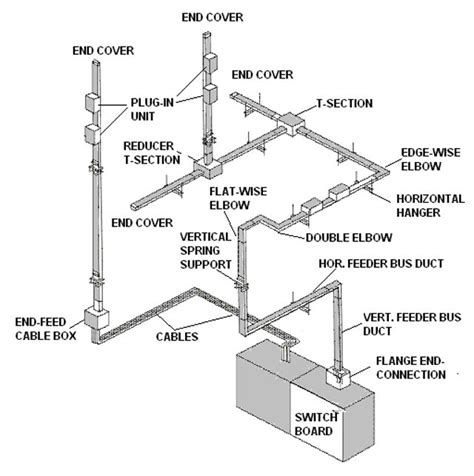 construction specification for electrical busbar trunking