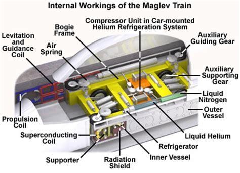 linear induction motor in maglev trains maglev