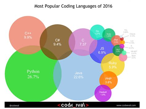 what is popular in 2017 most popular coding languages of 2016 codeeval