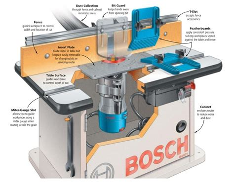 bosch router table bosch ra1171 cabinet style router table gorgeous ra1171