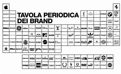 tavola periodica vuota il di chartitalia carnevale della chimica compilation