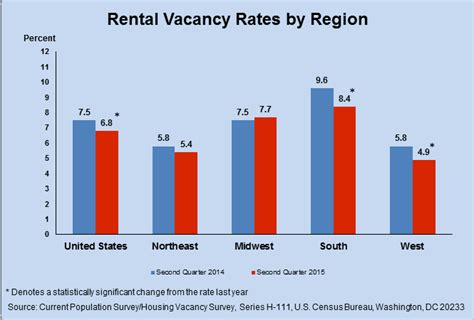 when are rent prices the lowest hfo s news blog for multifamily apartment investors