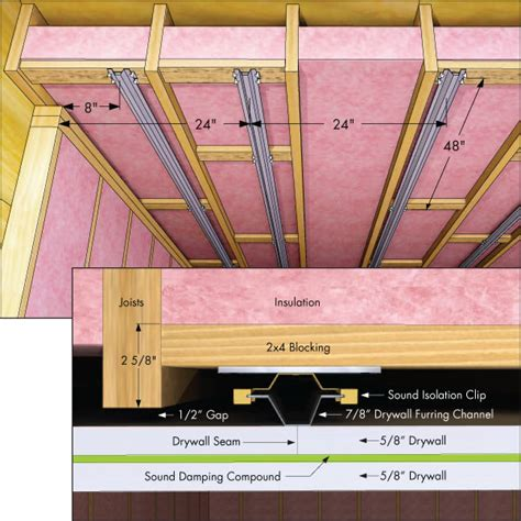 Ceiling Noise Insulation by Sound Proofing Ceiling Between Floors Method To Conserve