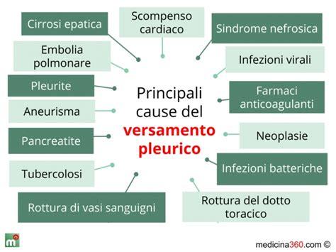 versamento in versamento pleurico tipi sintomi cause cure e conseguenze