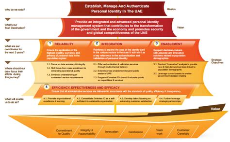 strategic themes exles performance magazine strategy formulation emirates