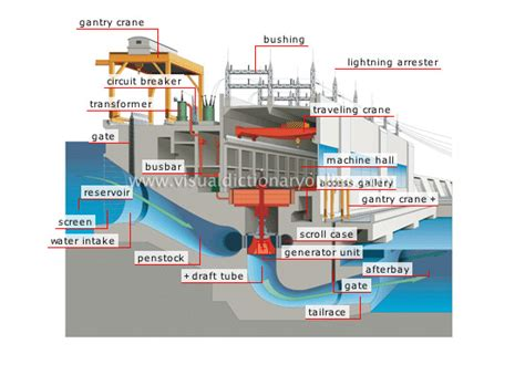 diagram of a hydroelectric dam and powerhouse cross section of a hydroelectric power plant image