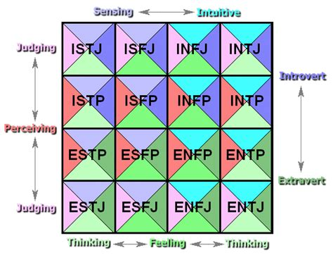 understand your personality free test counseling