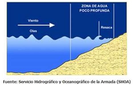 olas oscilacion y traslacion olas altas del mar related keywords olas altas del mar