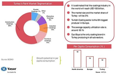 turkey s paint market segmentation coatings world