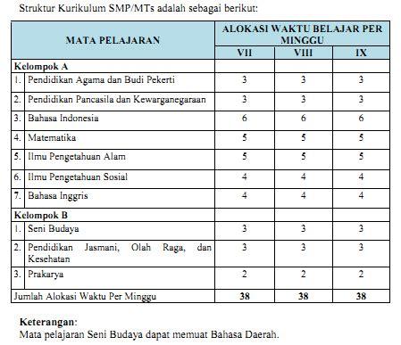 Buku Pegangan Pencari Kerja Iskandarsyah Muhammad dokumen kurikulum 2013 kompetensi inti dan kompetensi dasar kurikulum 2013 untuk sd