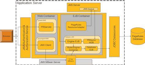 pega architecture diagram pega technical architecture techbpm