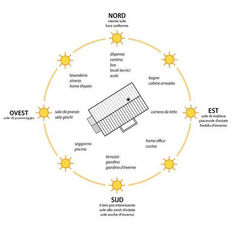 Esposizione Solare Casa by Orientamento Ottimale Di Un Edificio