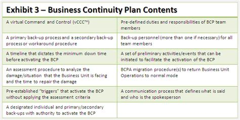 business continuity planning framework