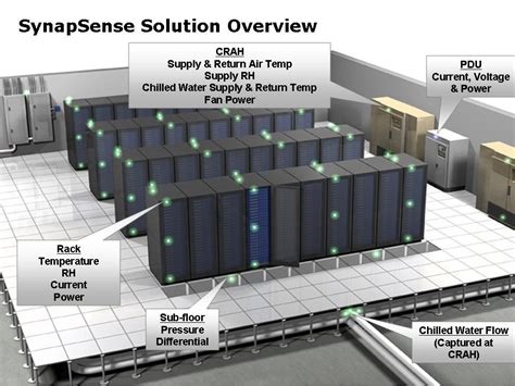 Optimal Temperature For Server Room by Yahoo Turns To Wireless Data Center Monitors Cold Aisle