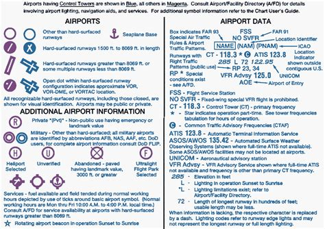 sectional charts legend ifrweather com instrument flight rules aviation weather