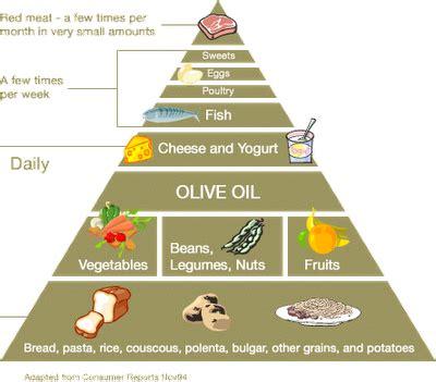 should you eat a mediterranean should you eat a mediterranean diet