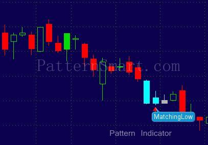 pattern matching data mining patternsmart com matching low candlestick pattern