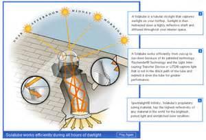 solar light collector solatube skylights inhabitat green design innovation