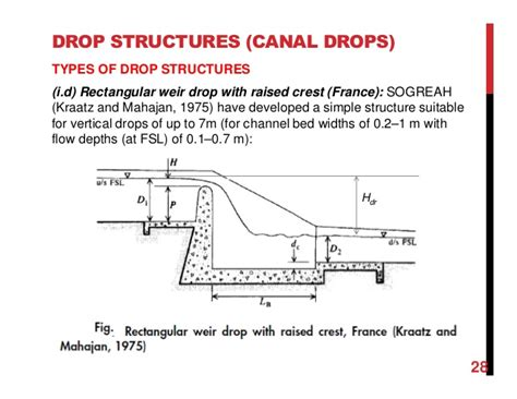 design criteria of hydraulic structures chapter 5 drop sturcutures