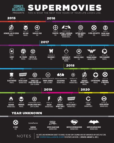 marvel film order 2016 super movies dc and marvel timeline blockbuster summer