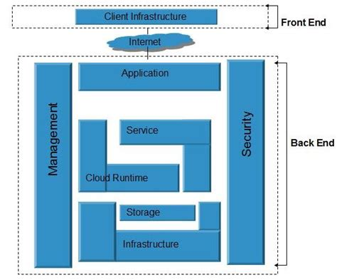 cloud architecture diagram entrancing 50 cloud computing architecture inspiration