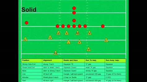 coaching football s 50 defense coaching the 3 5 3 defense for football youtube