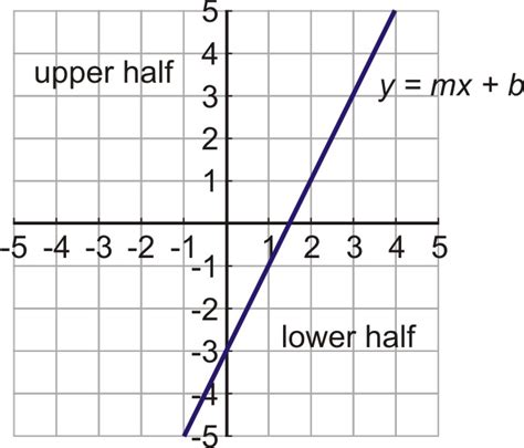 printable inequality graphs graphing linear inequalities in two variables worksheet