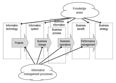 management challenges of information technology information management of knowledge
