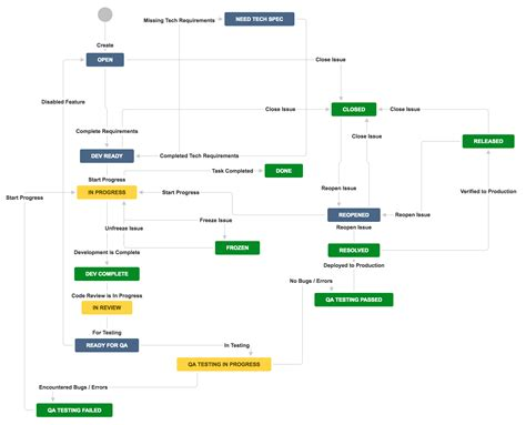 software development workflow diagram jira workflow for software development and quality analyst