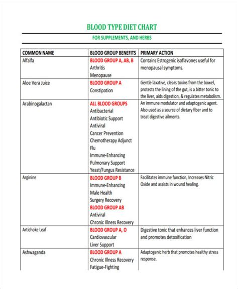 blood type diet chart 7 diet chart exles sles