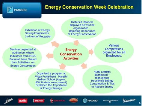 Design Poster Highlighting Energy Conservation | energy conservation week celebration