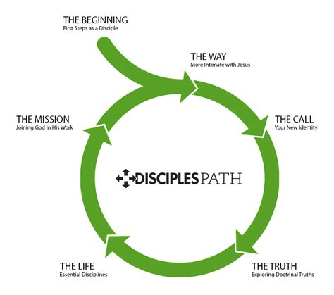 relevant discipleship resource manual resources for practicing the disciplines of a disciple books 5 disciples path lifeway christian resources