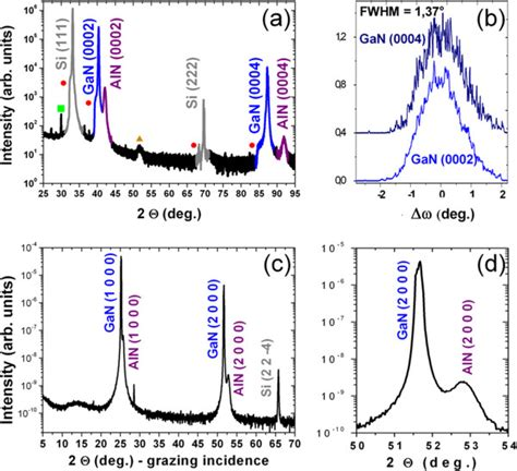 xrd pattern gan x ray diffraction measurements of gan wires grown on si