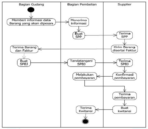 urutan membuat uml uml diagram psbo perancangan sistem berbasis objek