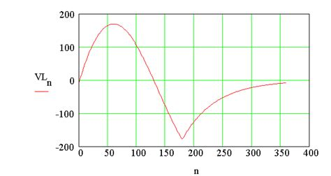 rms voltage across inductor rms voltage across inductor 28 images a series rlc circuit consists of a 30 omega resist